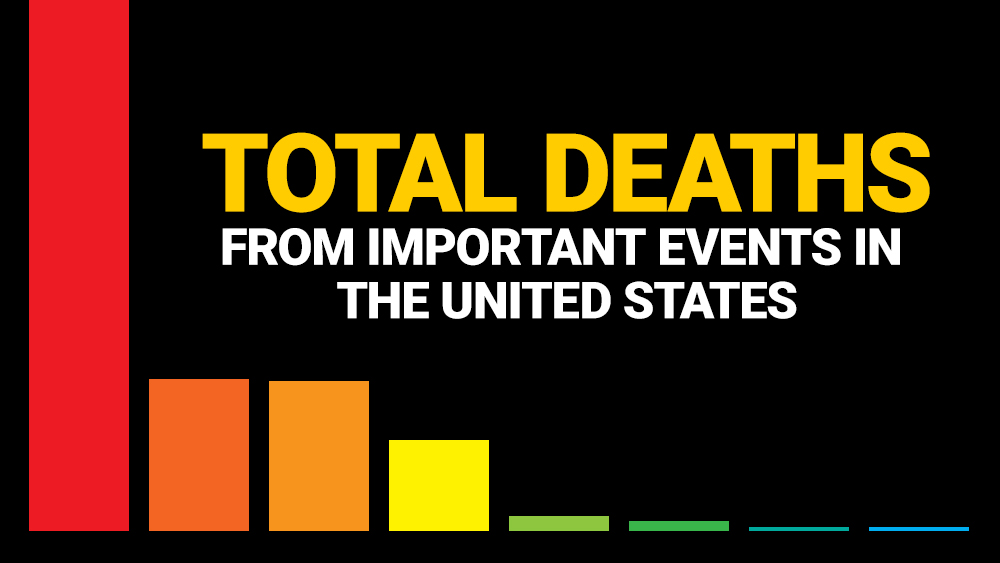 Image: How do covid-19 deaths compare to 9/11, the Las Vegas shooting and other high death toll events?