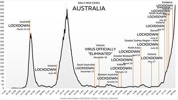 """Even with draconian lockdowns and travel restrictions, Australia's covid """"cases"""" are now skyrocketing.."""